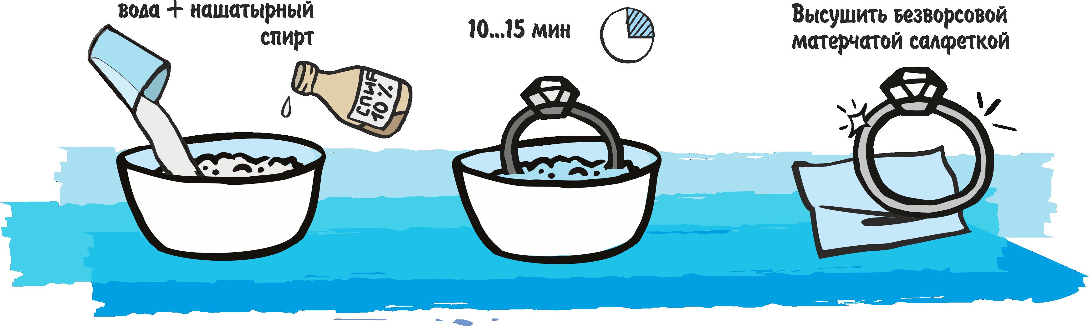 Чистка серебра в домашних условиях нашатырным спиртом и перекисью водорода
