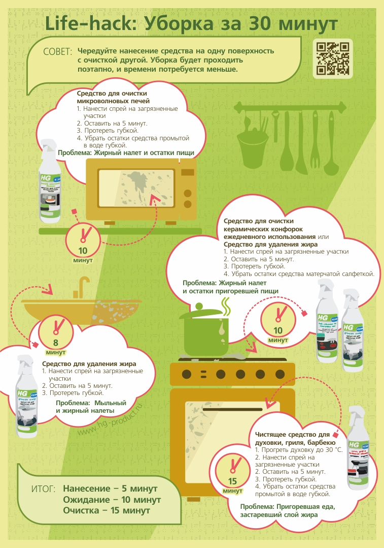 Как сделать уборку быстро (кухня)